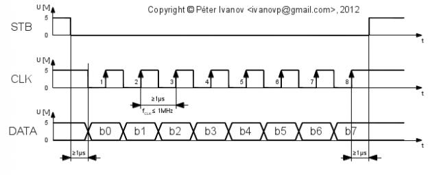 uPD16311 és uPD16312 soros adatátvitel